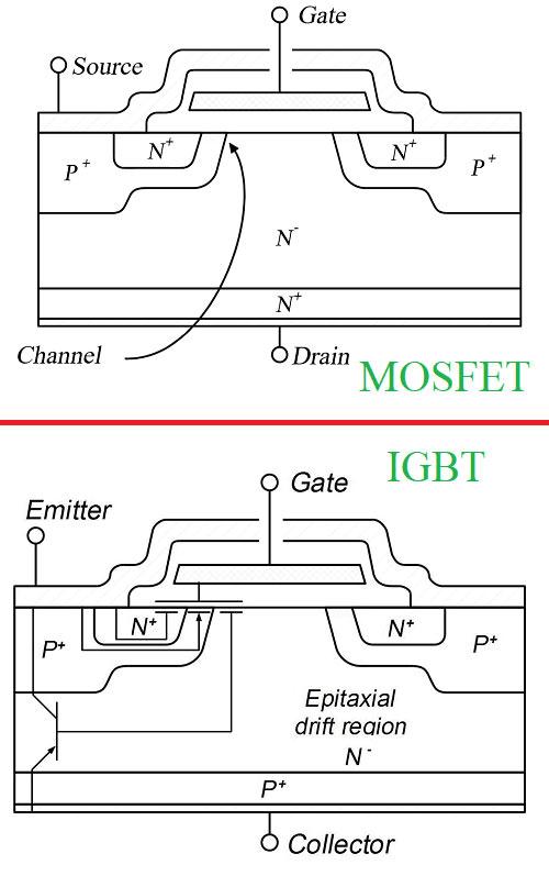ساختار و زیر لایه های تشکیل دهنده MOSFET و IGBT
