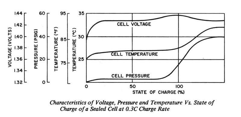 مشخصه ولتاژ، دما و فشار سلول باتری در هنگام شارژ با 0.3 جریان نامی