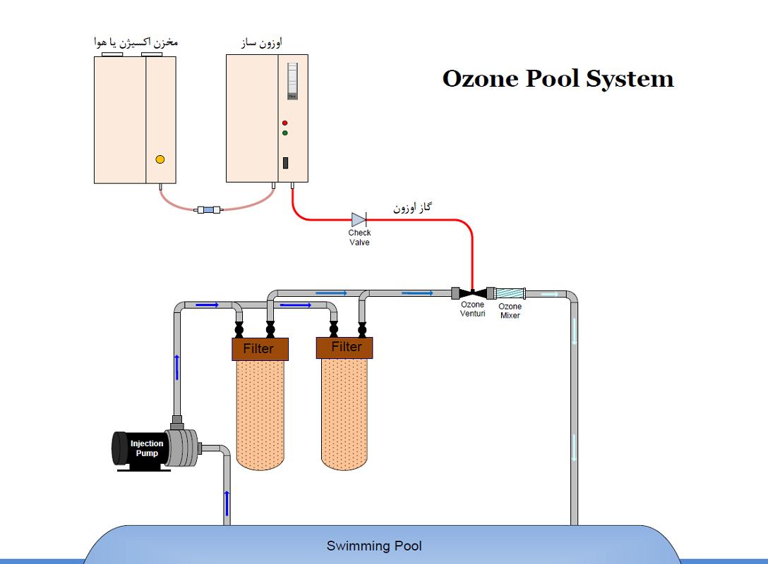 سیستم اوزون در استخر