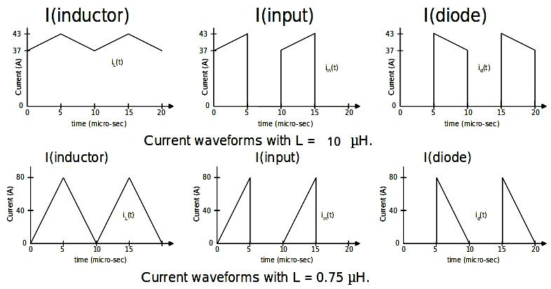 شکل موج جریان مبدل باک-بوست در حالت هدایت پیوسته و حالت هدایت مرزی